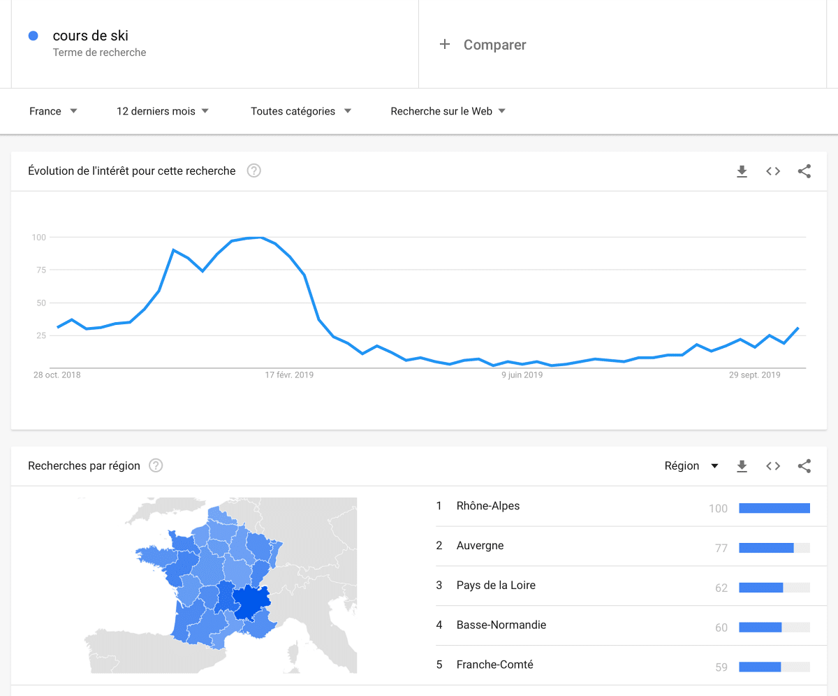 google trend strategie seo
